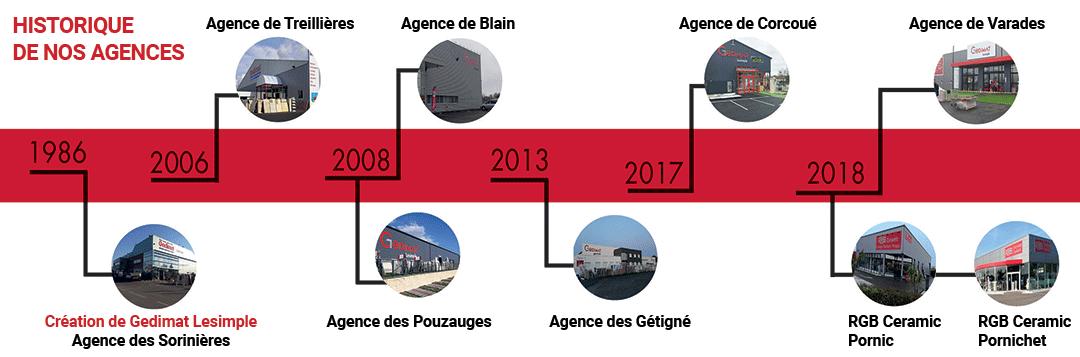 Historique de nos agences