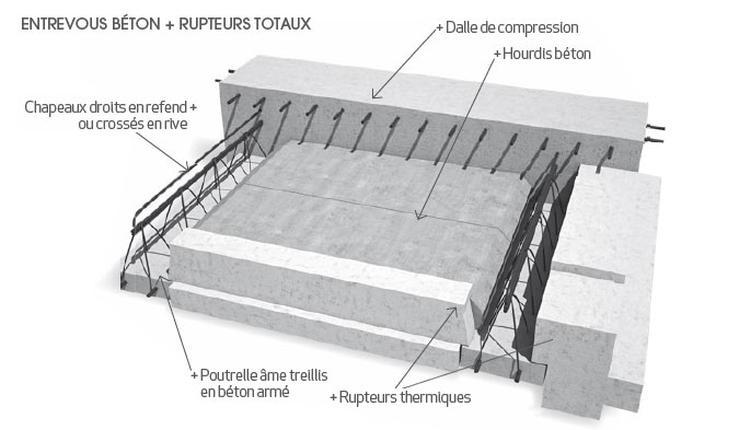 Les planchers b ton haut de sous sol et d 39 tage les l ments de structu - Plancher beton sous sol ...