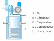 Schema de principe chauffe-eau thermodynamique