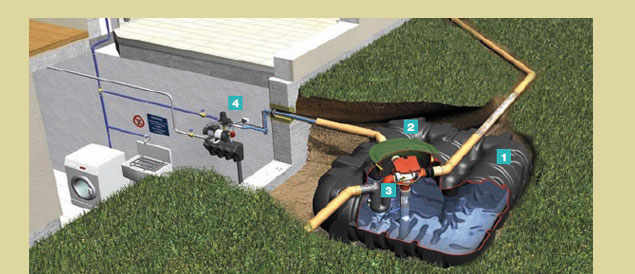 Schema récupération d'eau - kit habitat Platine Eco Plus Complet
