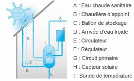 Schema de principe eau chaude Solaire