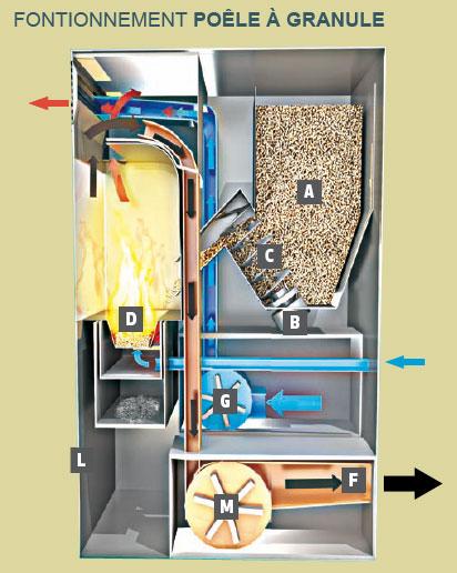 radiateurs & les poêles  Les éléments déquipement  Gedimatfr