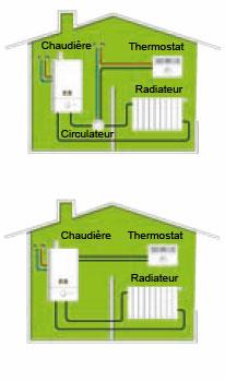 Schéma gedimat sur la régulation du chauffage