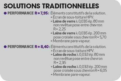 Solutions traditionnelles Isolation combles aménageables
