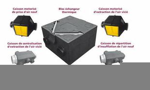 Kit VMC double flux très haut rendement Maison'Air DF HR - Gedimat.fr